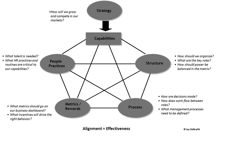 jay galbraith s star model Jay galbraith's star model is one of the most widely-used and accepted organizational design frameworks this model relies on the following five categories of design policies: strategy, structure, processes, rewards, and people these categories determine the direction of the organization, the.