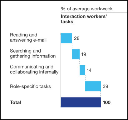 Interaction and Workers Tasks