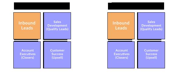 Pod Sales Team Structure