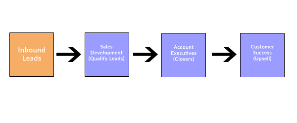 Assembly Line Sales Team Structure