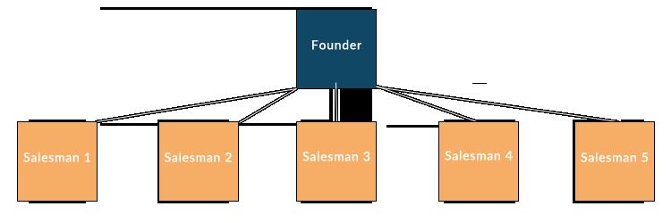 Island Sales Team Structure