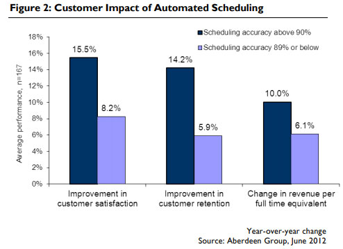 customer impact automated scheduling