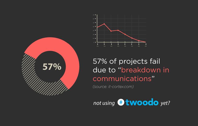 communication in teams