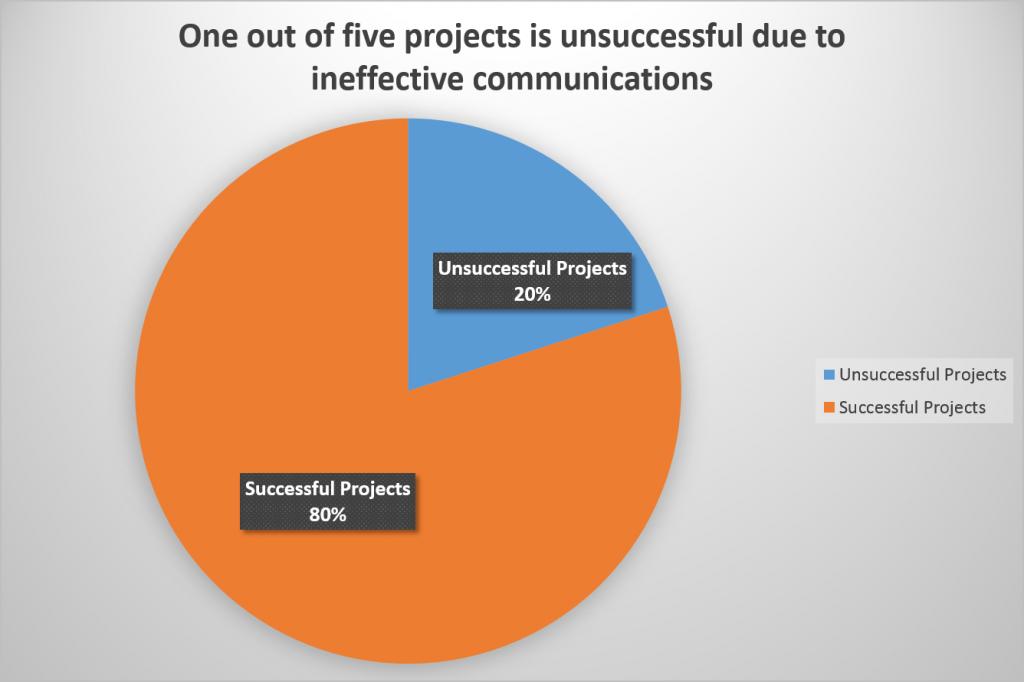 project organization charts