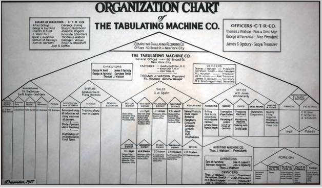 An early functional org chart designed for what today is IBM.