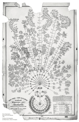 What is thought to be the world's first ever org chart, designed in the 1850s for the New York and Eire Railway.