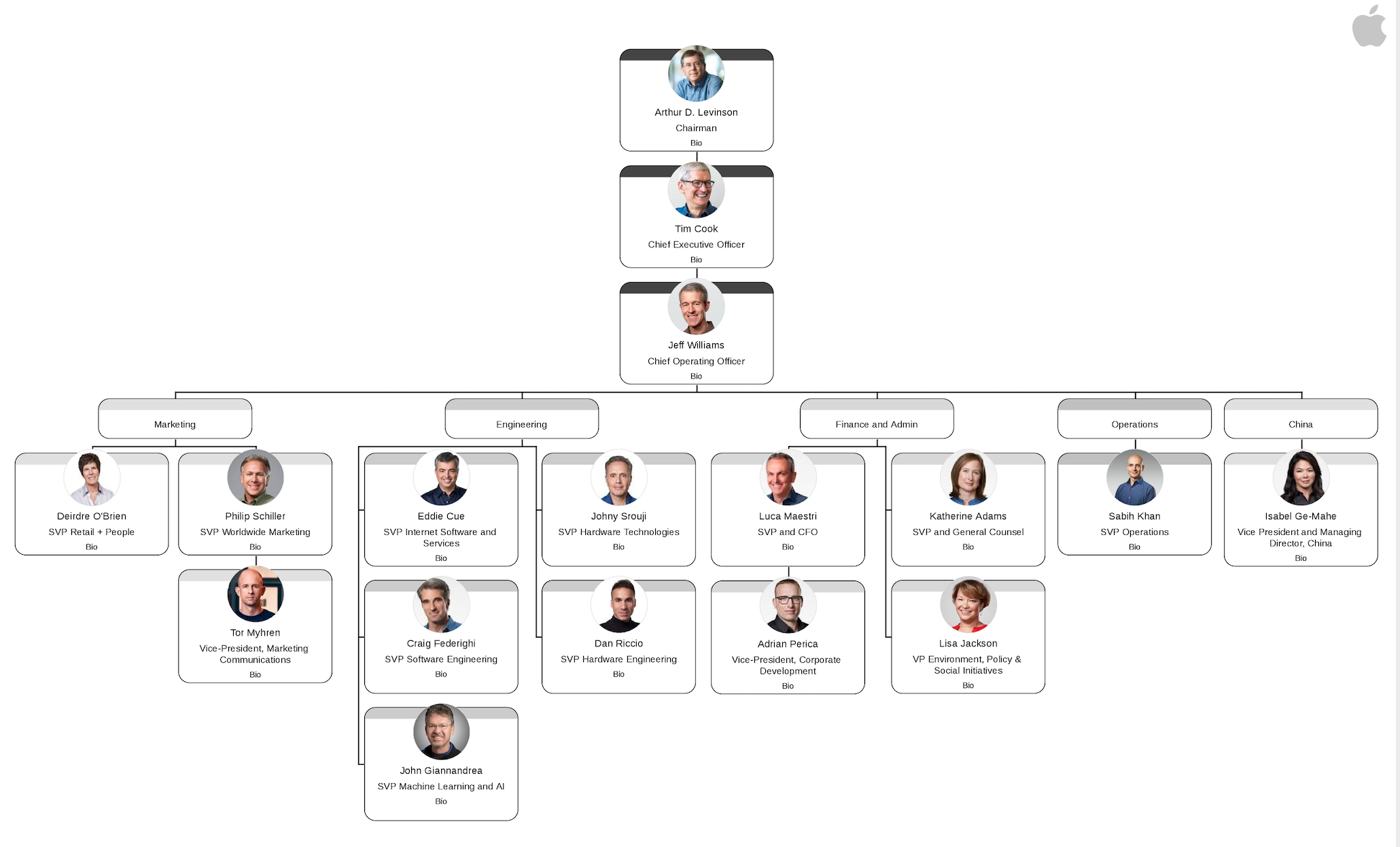 Apple's Organizational Structure