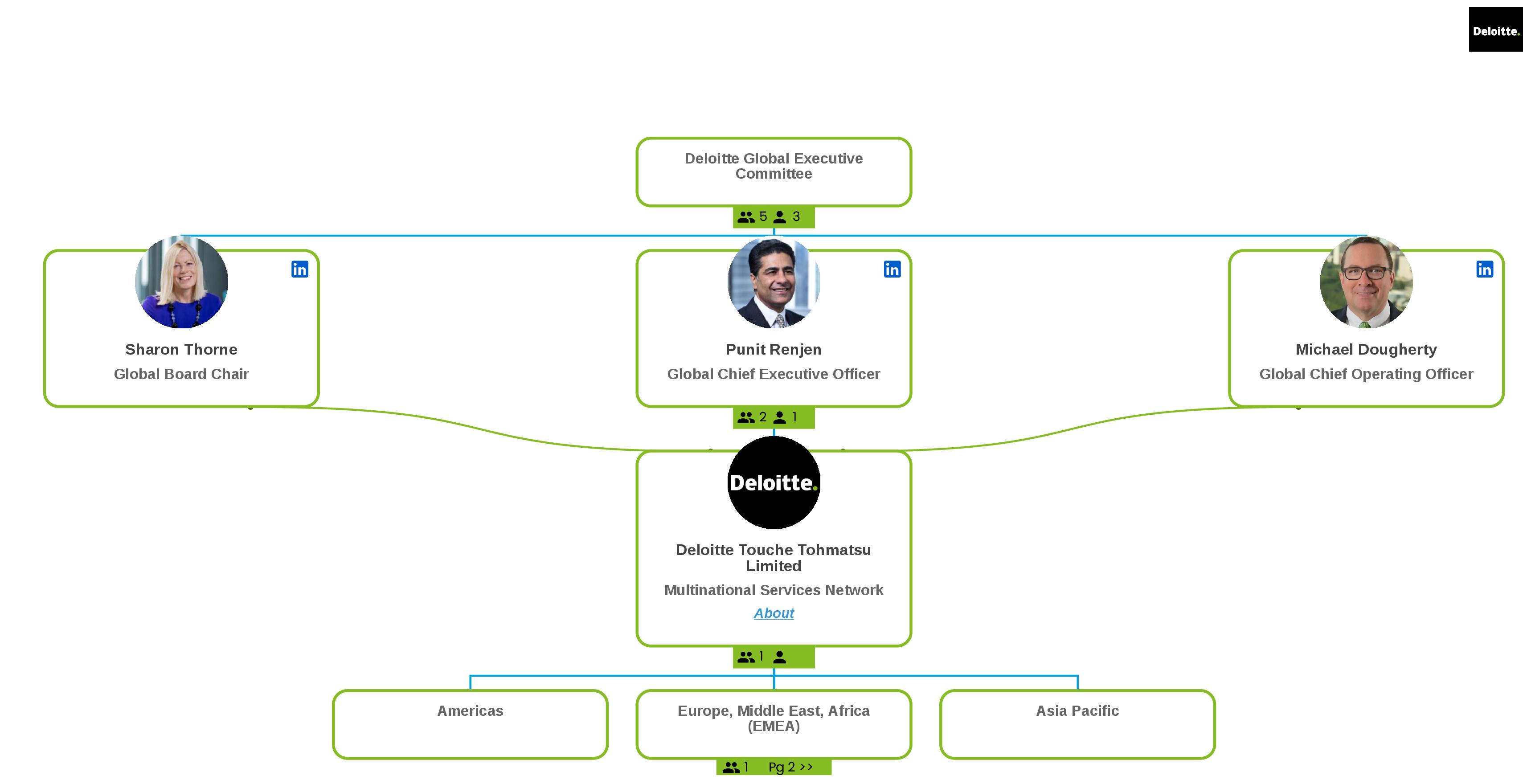 Deloitte's Organizational Structure