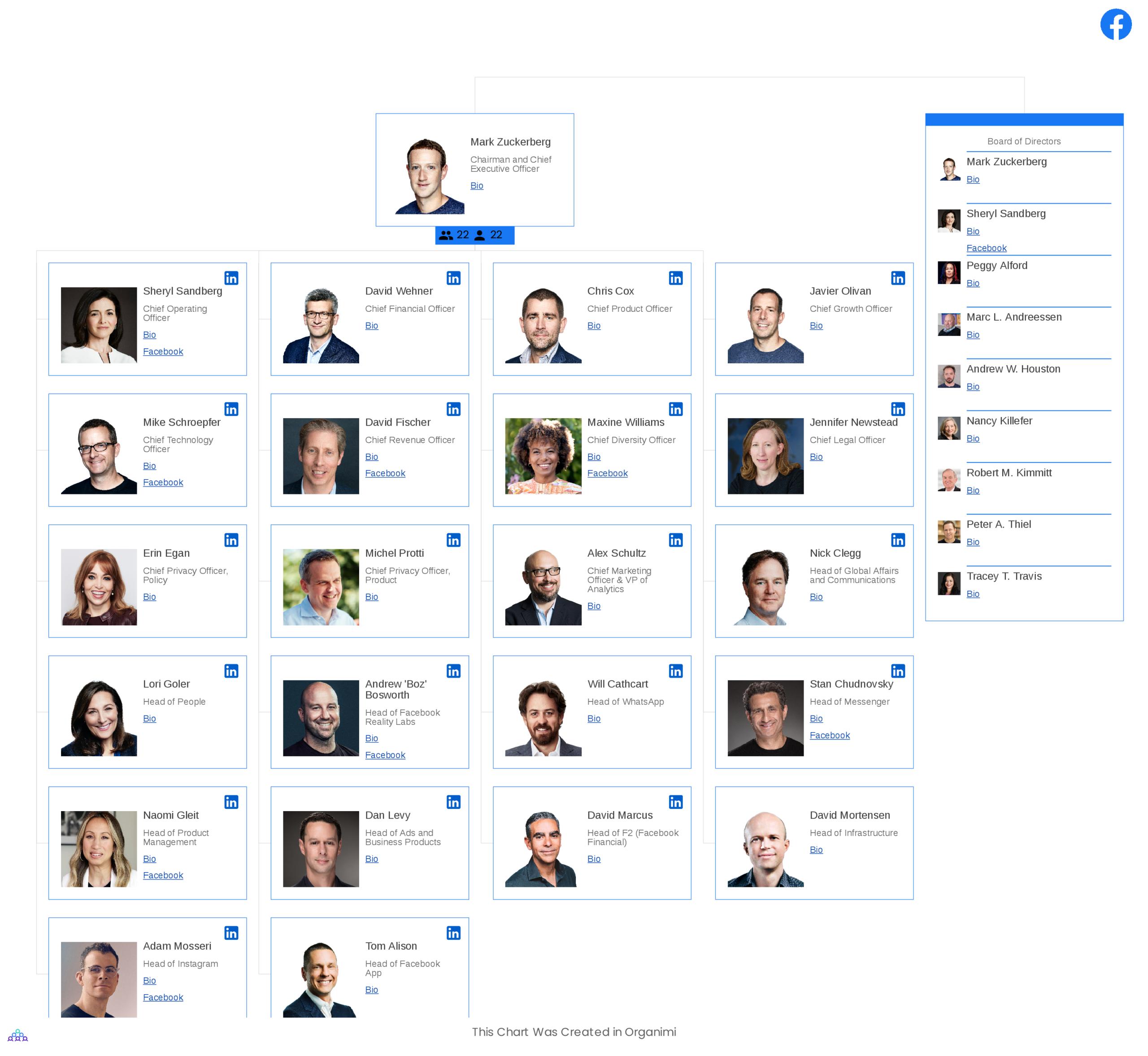 Facebook's Organizational Structure