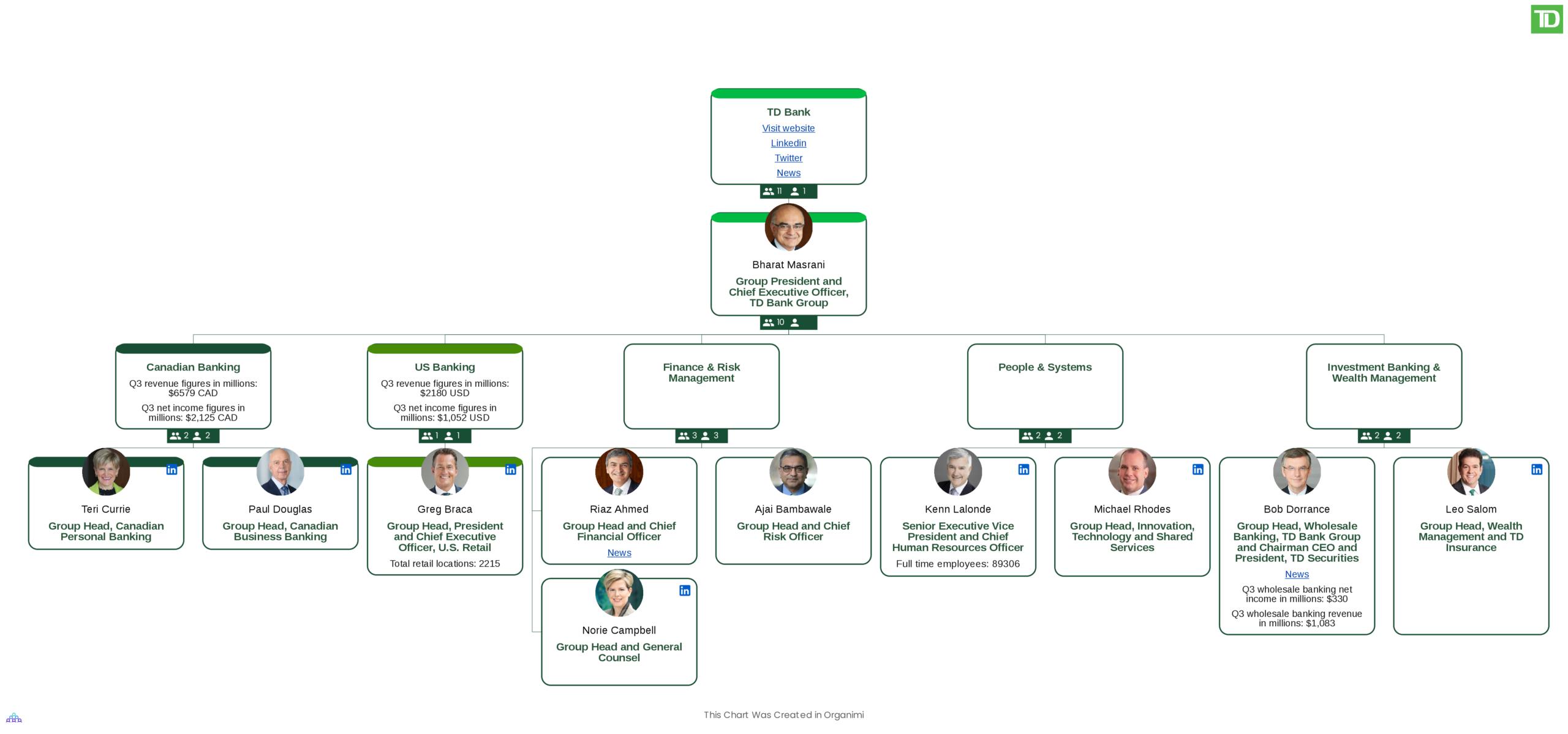 TD Canada Trust's Organizational Structure