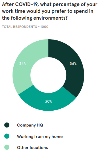 A pie chart showing research by WeWork that indicates that employees want to split their time equally between the office, home, and other working enviromments after the pandemic.