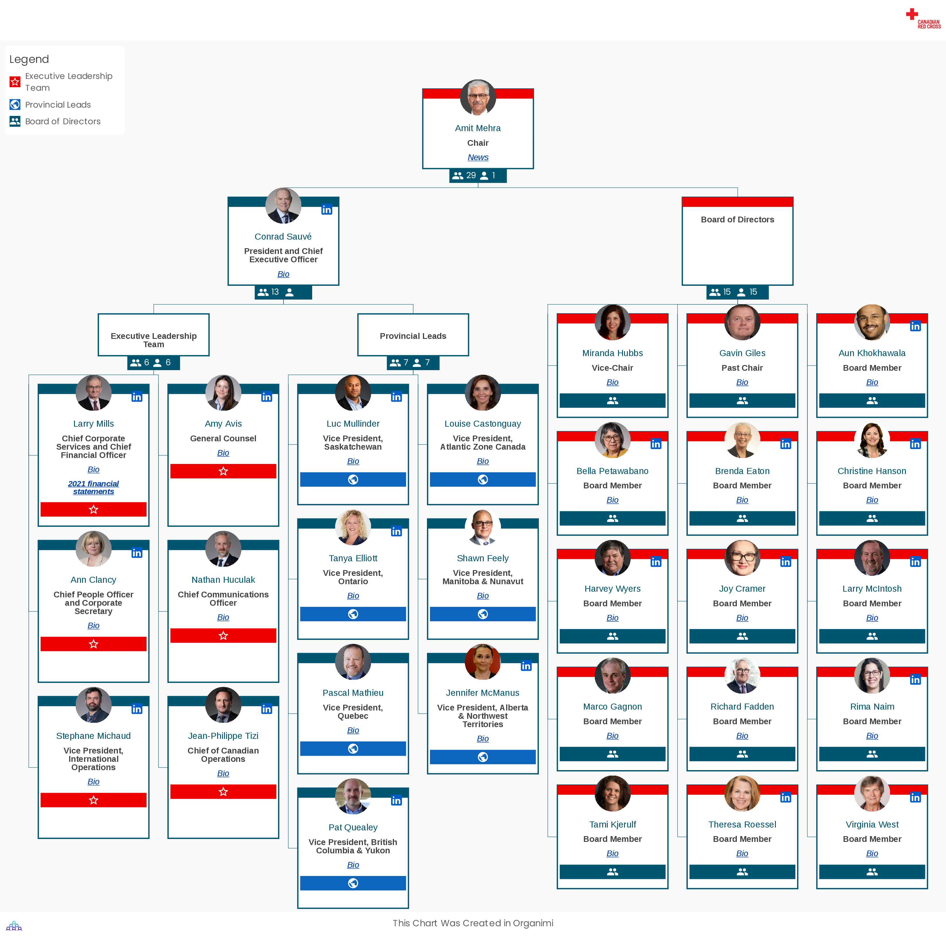 Canadian Red Cross Corporate Organizational Structure