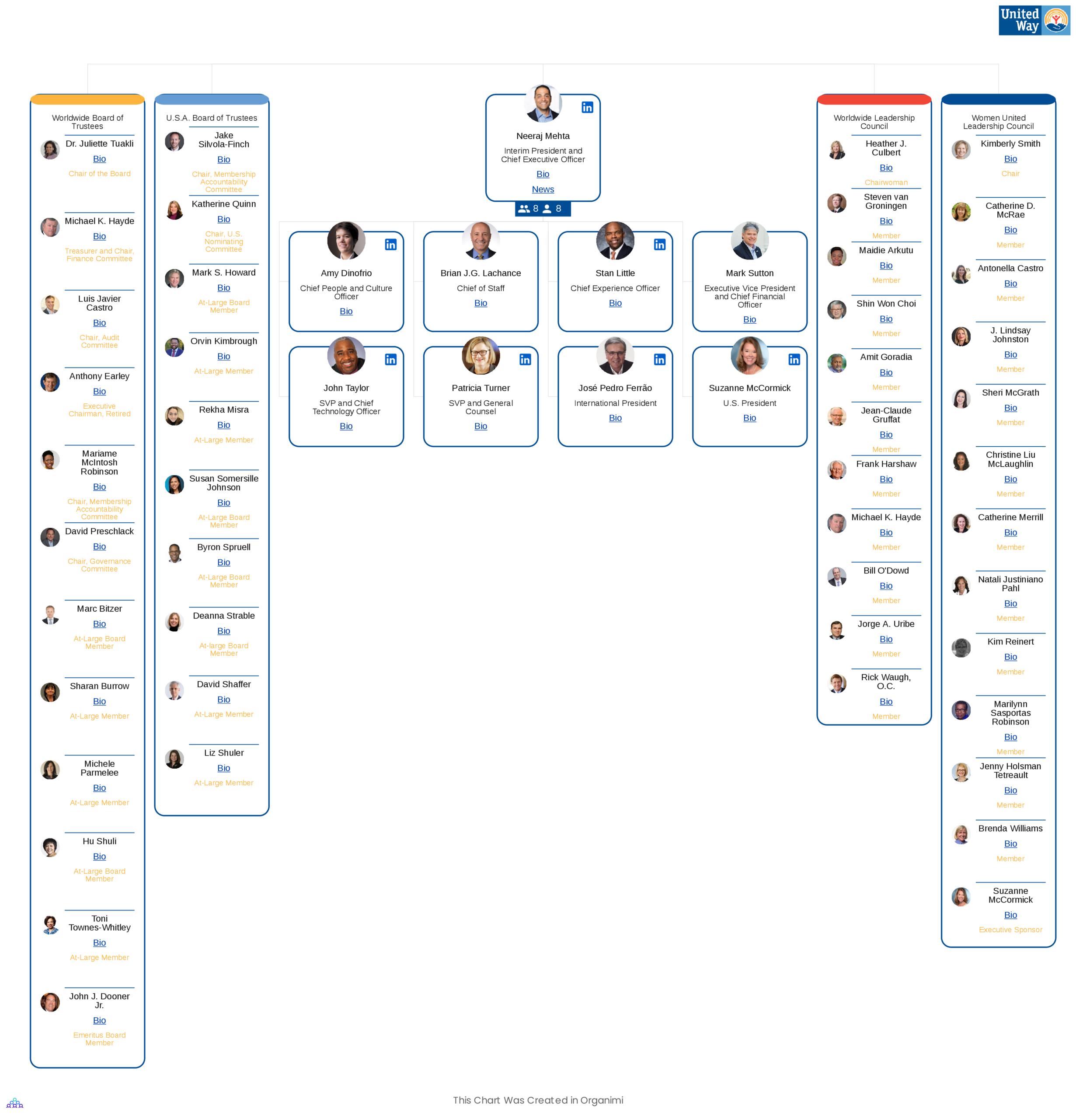 United Way Organizational Chart